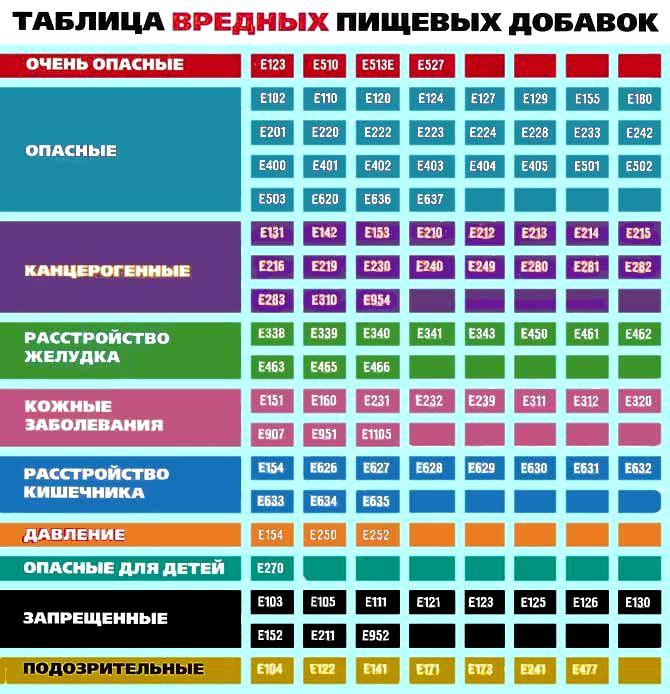 http://neo-kids.ru/wp-content/uploads/2010/03/E-dobavki.jpg